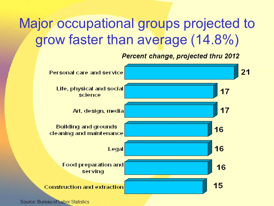 Major occupational groups projected to grow faster than average (14.8%) Percent change, projected thru 2012 Source: Bureau of Labor Statistics