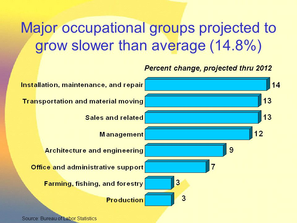 Major occupational groups projected to grow slower than average (14.8%) Percent change, projected thru 2012 Source: Bureau of Labor Statistics