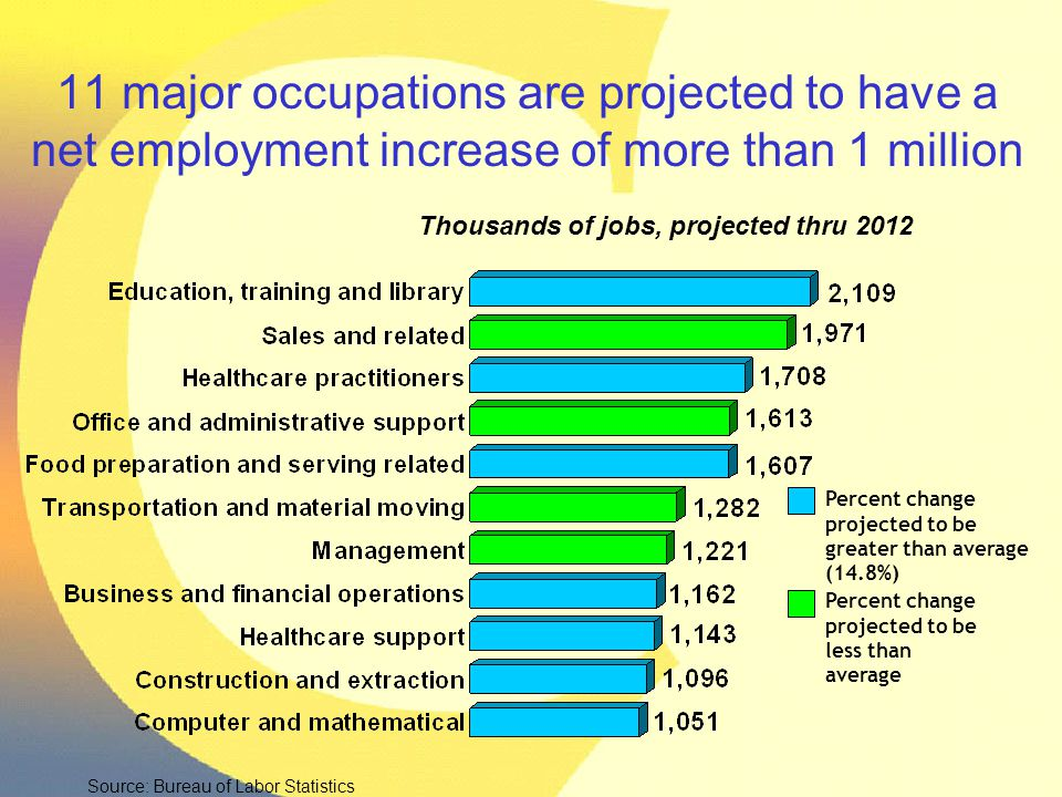11 major occupations are projected to have a net employment increase of more than 1 million Source: Bureau of Labor Statistics Thousands of jobs, proj
