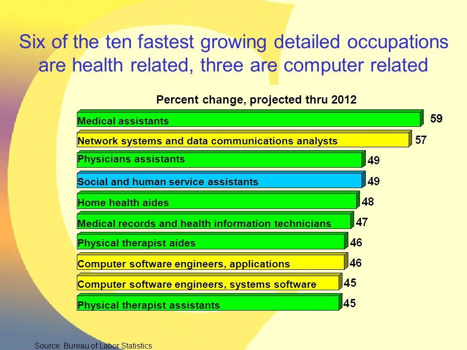 Six of the ten fastest growing detailed occupations are health related, three are computer related Percent change, projected thru 2012 Medical assista