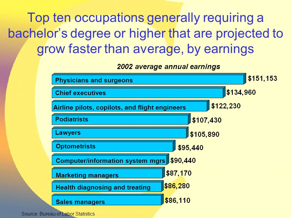 Top ten occupations generally requiring a bachelor's degree or higher that are projected to grow faster than average, by earnings 2002 average annual