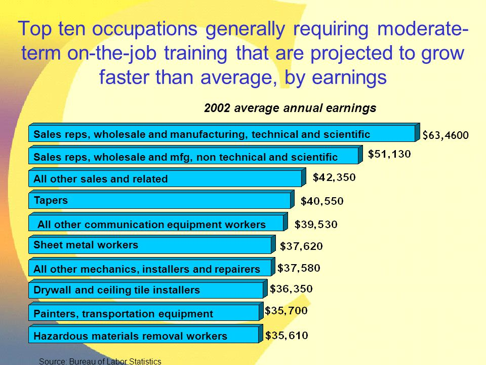 Top ten occupations generally requiring moderate- term on-the-job training that are projected to grow faster than average, by earnings 2002 average an