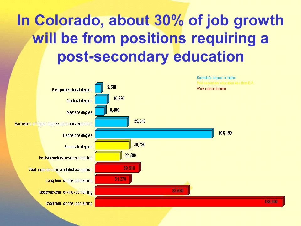 In Colorado, about 30% of job growth will be from positions requiring a post-secondary education