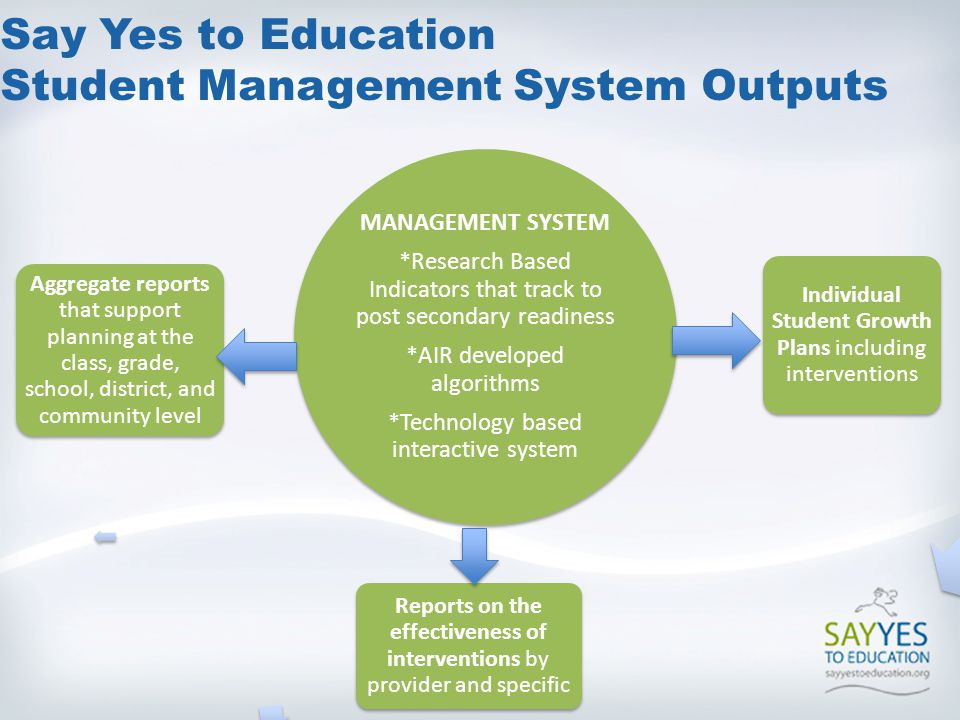 Say Yes to Education Student Management System Outputs MANAGEMENT SYSTEM *Research Based Indicators that track to post secondary readiness *AIR developed algorithms *Technology based interactive system Individual Student Growth Plans including interventions Reports on the effectiveness of interventions by provider and specific Aggregate reports that support planning at the class, grade, school, district, and community level