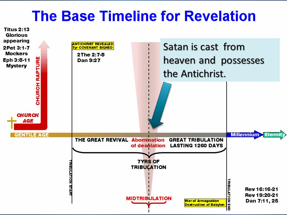 Satan is cast from heaven and possesses the Antichrist.