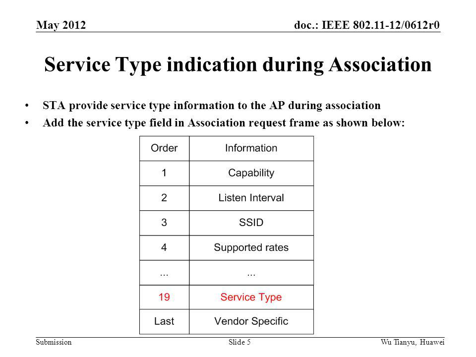 doc.: IEEE 802.11-12/0612r0 Submission Service Type indication during Association STA provide service type information to the AP during association Add the service type field in Association request frame as shown below: May 2012 Wu Tianyu, HuaweiSlide 5