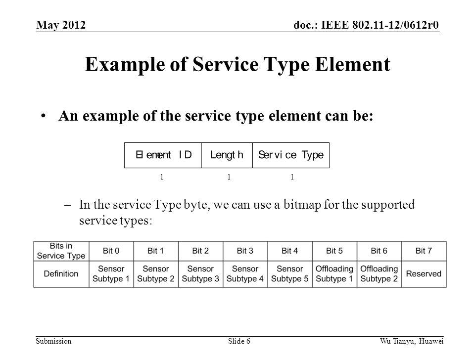 doc.: IEEE 802.11-12/0612r0 Submission Example of Service Type Element An example of the service type element can be: –In the service Type byte, we can use a bitmap for the supported service types: May 2012 Wu Tianyu, HuaweiSlide 6 1 1 1