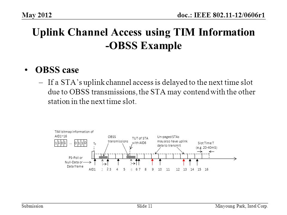doc.: IEEE 802.11-12/0606r1 Submission Uplink Channel Access using TIM Information -OBSS Example OBSS case –If a STA's uplink channel access is delayed to the next time slot due to OBSS transmissions, the STA may contend with the other station in the next time slot.