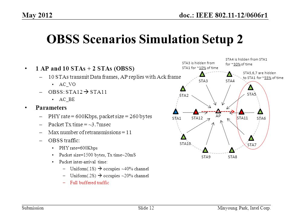 doc.: IEEE 802.11-12/0606r1 Submission OBSS Scenarios Simulation Setup 2 1 AP and 10 STAs + 2 STAs (OBSS) –10 STAs transmit Data frames, AP replies with Ack frame AC_VO –OBSS: STA12  STA11 AC_BE Parameters –PHY rate = 600Kbps, packet size = 260 bytes –Packet Tx time = ~3.7msec –Max number of retransmissions = 11 –OBSS traffic: PHY rate=600Kbps Packet size=1500 bytes, Tx time~20mS Packet inter-arrival time: –Uniform(.1S)  occupies ~40% channel –Uniform(.2S)  occupies ~20% channel –Full buffered traffic STA1 AP STA2 STA3STA4 STA5 STA6 STA7 STA8STA9 STA10 STA5,6,7 are hidden to STA1 for ~55% of time STA4 is hidden from STA1 for ~30% of time STA3 is hidden from STA1 for ~10% of time STA12STA11 May 2012 Minyoung Park, Intel Corp.Slide 12