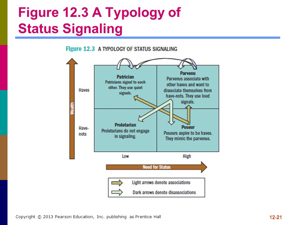 Figure 12.3 A Typology of Status Signaling 12-21 Copyright © 2013 Pearson Education, Inc. publishing as Prentice Hall