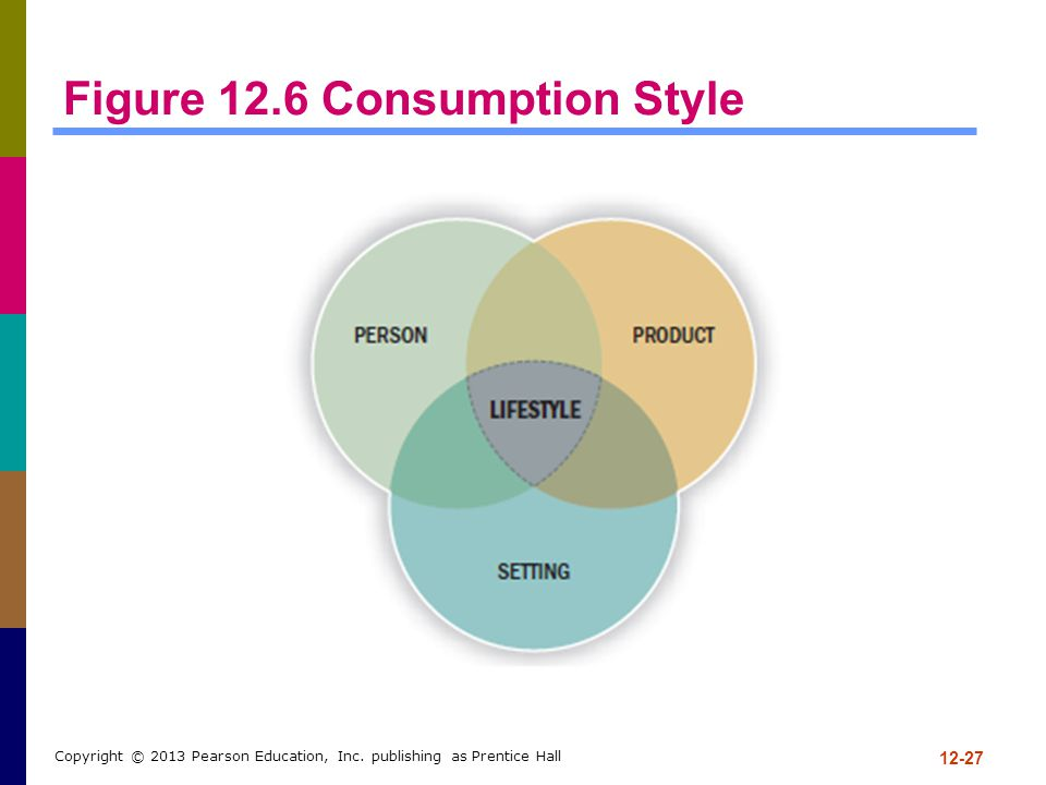 Figure 12.6 Consumption Style 12-27 Copyright © 2013 Pearson Education, Inc. publishing as Prentice Hall