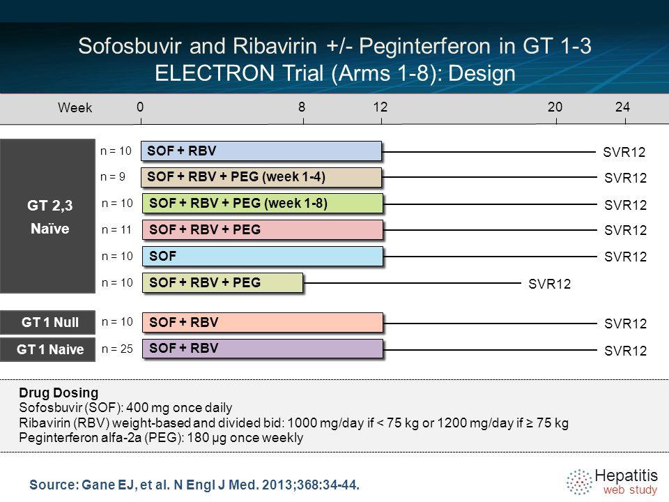 Hepatitis web study Source: Gane EJ, et al. N Engl J Med.