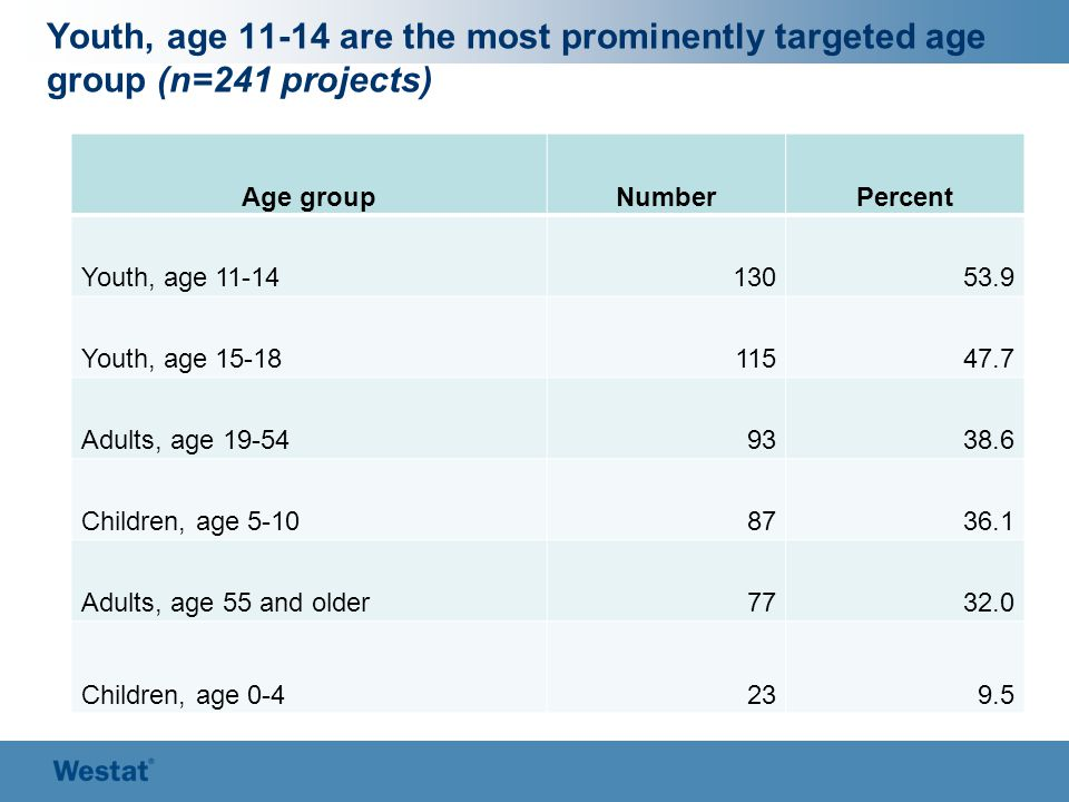 Youth, age 11-14 are the most prominently targeted age group (n=241 projects) Age groupNumberPercent Youth, age 11-1413053.9 Youth, age 15-1811547.7 Adults, age 19-549338.6 Children, age 5-108736.1 Adults, age 55 and older7732.0 Children, age 0-4239.5