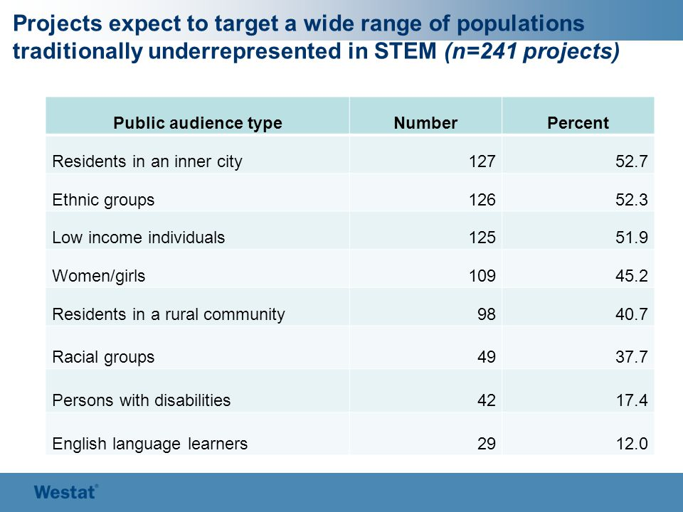 Projects expect to target a wide range of populations traditionally underrepresented in STEM (n=241 projects) Public audience typeNumberPercent Residents in an inner city12752.7 Ethnic groups12652.3 Low income individuals12551.9 Women/girls10945.2 Residents in a rural community9840.7 Racial groups4937.7 Persons with disabilities4217.4 English language learners2912.0