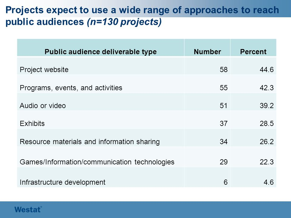 Projects expect to use a wide range of approaches to reach public audiences (n=130 projects) Public audience deliverable typeNumberPercent Project web