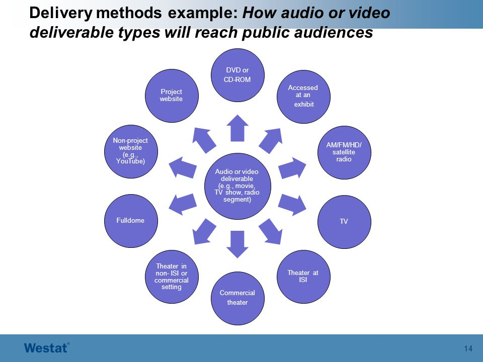 Delivery methods example: How audio or video deliverable types will reach public audiences 14 Audio or video deliverable (e.g., movie, TV show, radio