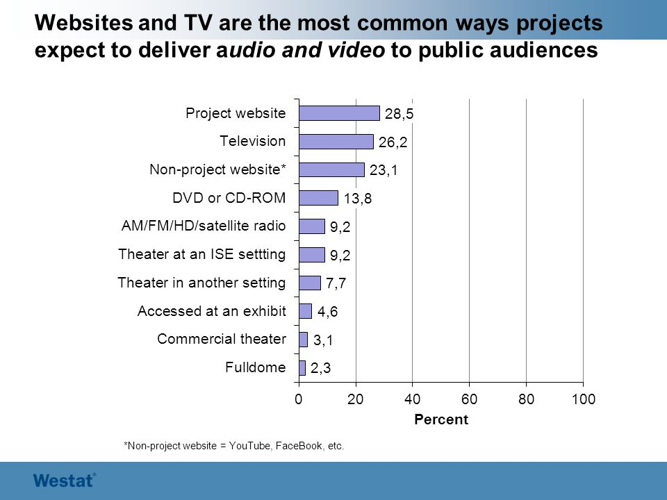 Websites and TV are the most common ways projects expect to deliver audio and video to public audiences *Non-project website = YouTube, FaceBook, etc.