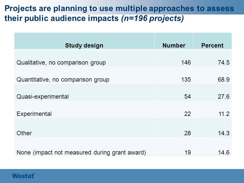 Projects are planning to use multiple approaches to assess their public audience impacts (n=196 projects) Study designNumberPercent Qualitative, no comparison group14674.5 Quantitative, no comparison group13568.9 Quasi-experimental5427.6 Experimental2211.2 Other2814.3 None (impact not measured during grant award)1914.6