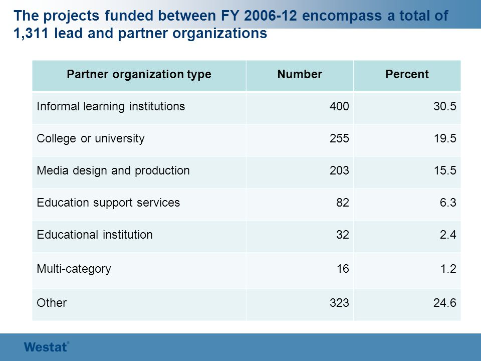 The projects funded between FY 2006-12 encompass a total of 1,311 lead and partner organizations Partner organization typeNumberPercent Informal learn