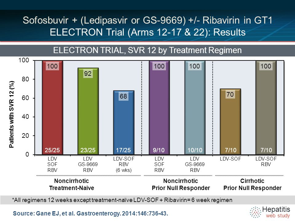 Hepatitis web study Sofosbuvir + (Ledipasvir or GS-9669) +/- Ribavirin in GT1 ELECTRON Trial (Arms 12-17 & 22): Results Source: Gane EJ, et al.