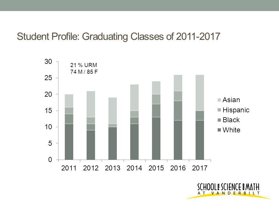 Student Profile: Graduating Classes of 2011-2017 21 % URM 74 M / 85 F