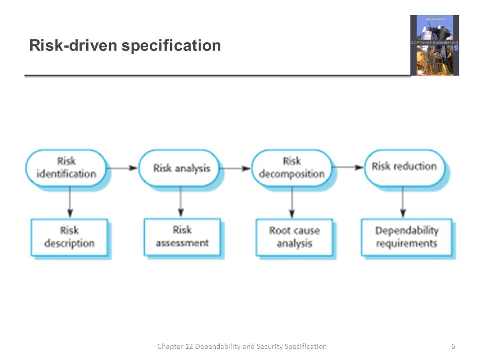 Risk-driven specification 6Chapter 12 Dependability and Security Specification