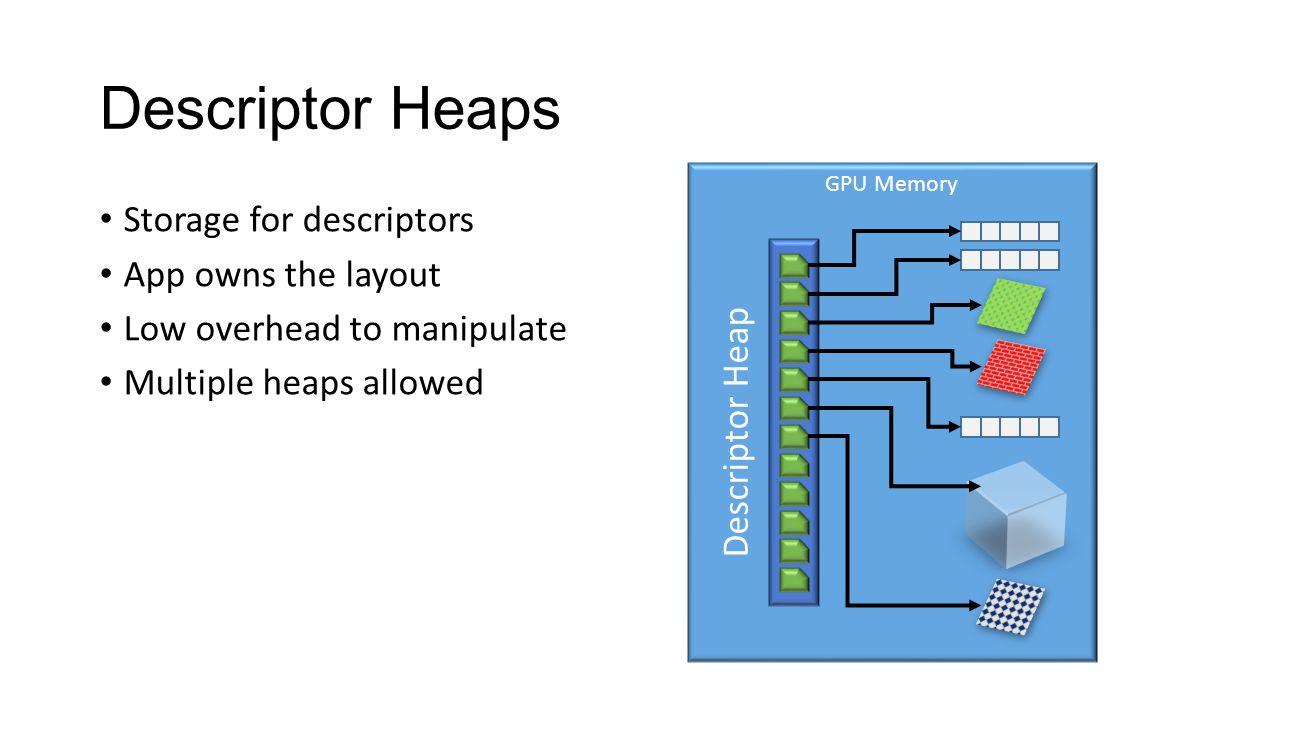 Descriptor Heaps Storage for descriptors App owns the layout Low overhead to manipulate Multiple heaps allowed GPU Memory Descriptor Heap