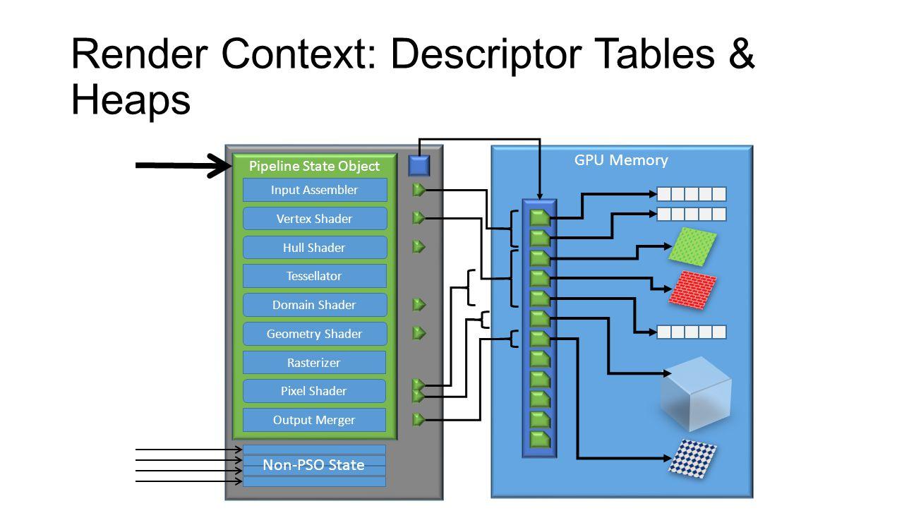 Render Context: Descriptor Tables & Heaps Pipeline State Object Input Assembler Vertex Shader Hull Shader Tessellator Rasterizer Domain Shader Geometr