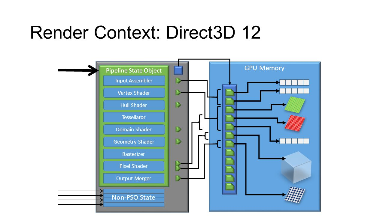 Render Context: Direct3D 12 Pipeline State Object Input Assembler Vertex Shader Hull Shader Tessellator Rasterizer Domain Shader Geometry Shader Pixel