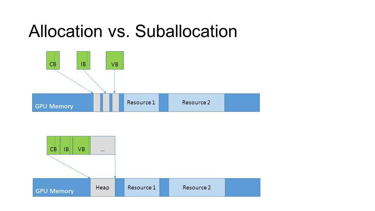 Allocation vs. Suballocation GPU Memory Resource 2Resource 1Heap CBIB VB… GPU Memory Resource 2Resource 1 CBIB VB