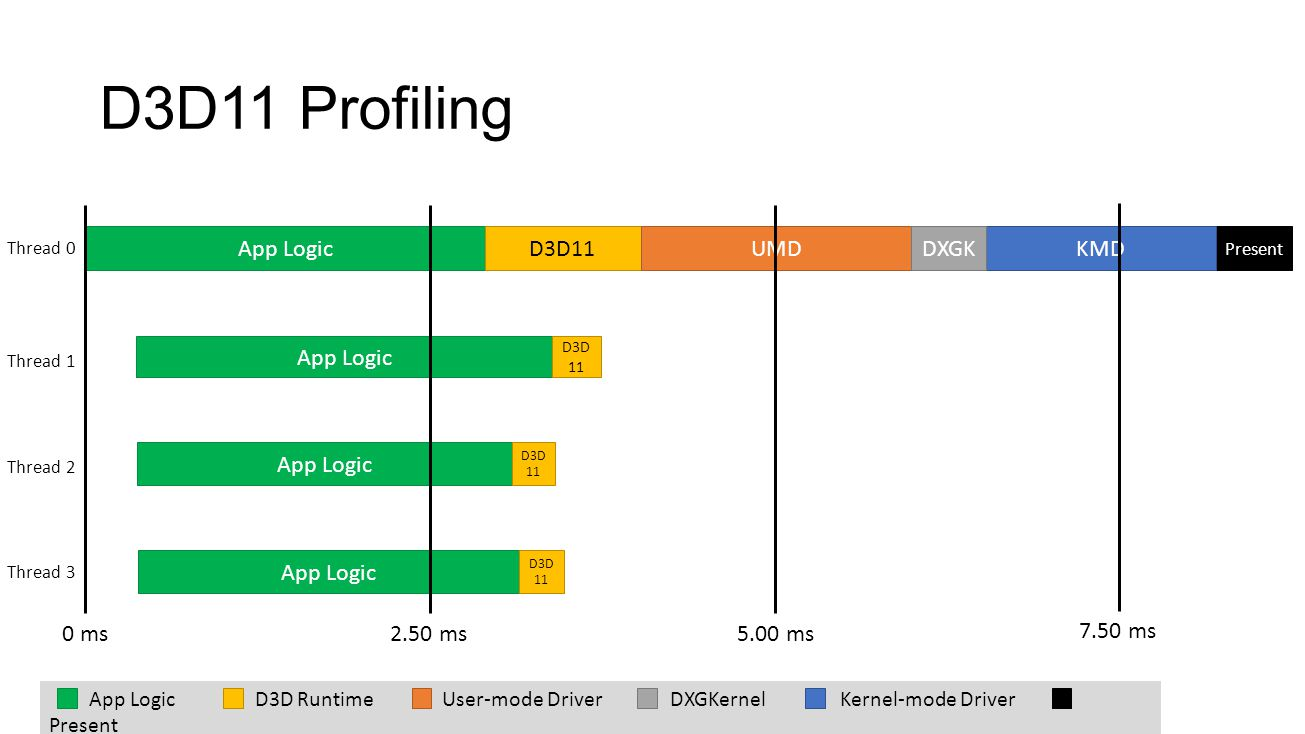 D3D11 Profiling Present App LogicD3D11UMDKMDDXGK App Logic D3D 11 App Logic D3D 11 App Logic D3D 11 Thread 0 Thread 1 Thread 2 Thread 3 0 ms2.50 ms5.0