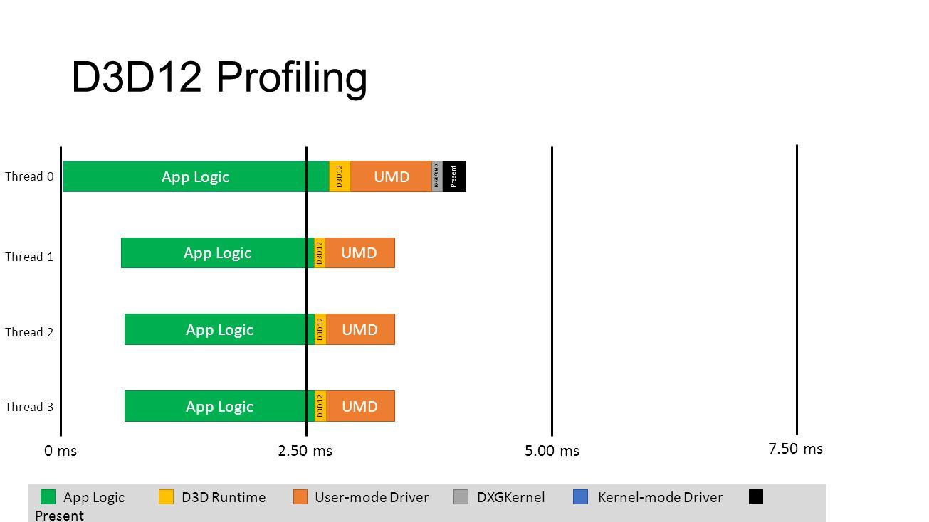 D3D12 Profiling App Logic UMD D3D12 Present DXGK/KMD App LogicUMD D3D12 App LogicUMD D3D12 App LogicUMD D3D12 Thread 0 Thread 1 Thread 2 Thread 3 0 ms