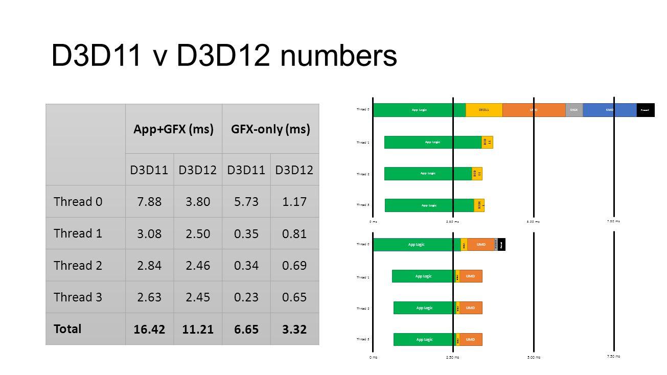 D3D11 v D3D12 numbers App Logic UMD D3D12 Present DXGK/KMD App LogicUMD D3D12 App LogicUMD D3D12 App LogicUMD D3D12 Thread 0 Thread 1 Thread 2 Thread