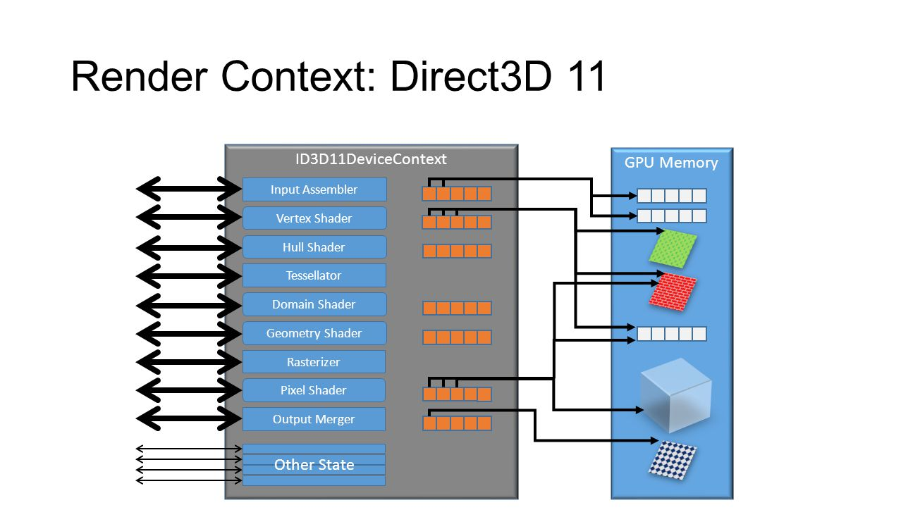 ID3D11DeviceContext Render Context: Direct3D 11 Input Assembler Vertex Shader Hull Shader Tessellator Rasterizer Domain Shader Geometry Shader Pixel S