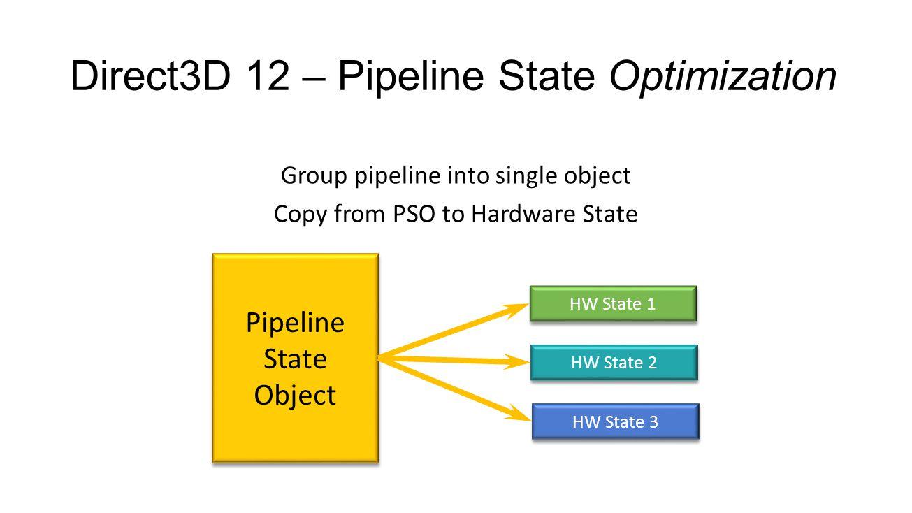 Direct3D 12 – Bundle Disabled APIs ClearState Clear*/Copy*/Discard* ExecuteBundle ResourceBarrier SetPredication BeginQuery/EndQuery GenerateMips/ResolveSubresource SetDescriptorHeap CopyDescriptors {Create/Copy}StreamOutputViewsInHeap {Create/Copy}RenderTargetViewsInHeap {Create/Copy}DepthStencilViewsToHeap SetStreamOutputViewTable SetRenderTargetViewTable SetStreamOutputBufferOffset