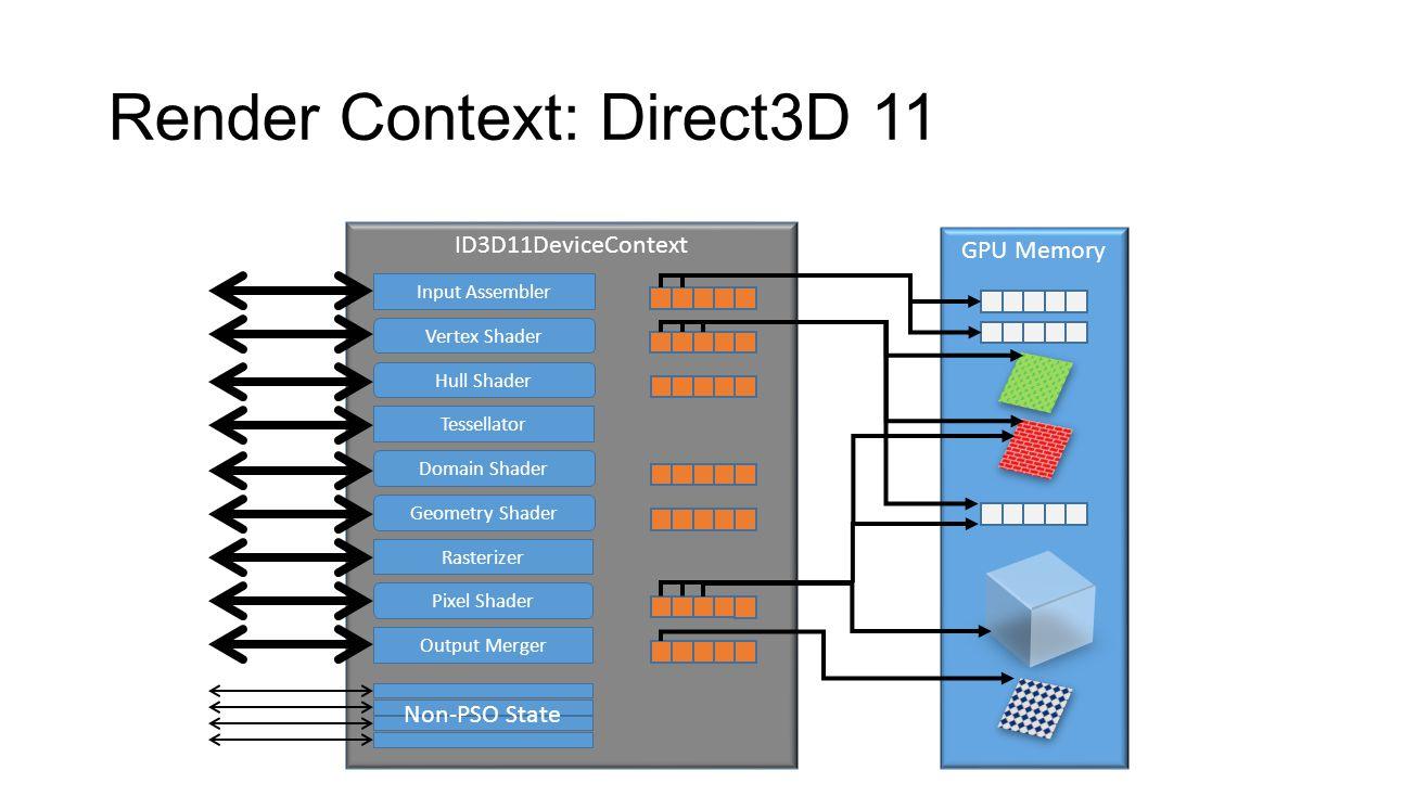 Bundles – Creating a Bundle // Create bundle pDevice->CreateCommandList(D3D12_COMMAND_LIST_TYPE_BUNDLE, pBundleAllocator, pPSO, pDescriptorHeap, &pBundle); // Record commands pBundle->IASetPrimitiveTopology(D3D_PRIMITIVE_TOPOLOGY_TRIANGLELIST); pBundle->SetShaderResourceViewTable(D3D12_SHADER_STAGE_PIXEL, 0, 1); pBundle->DrawInstanced(6, 1, 0, 0); pBundle->SetShaderResourceViewTable(D3D12_SHADER_STAGE_PIXEL, 1, 1); pBundle->DrawInstanced(6, 1, 6, 0); pBundle->Close();