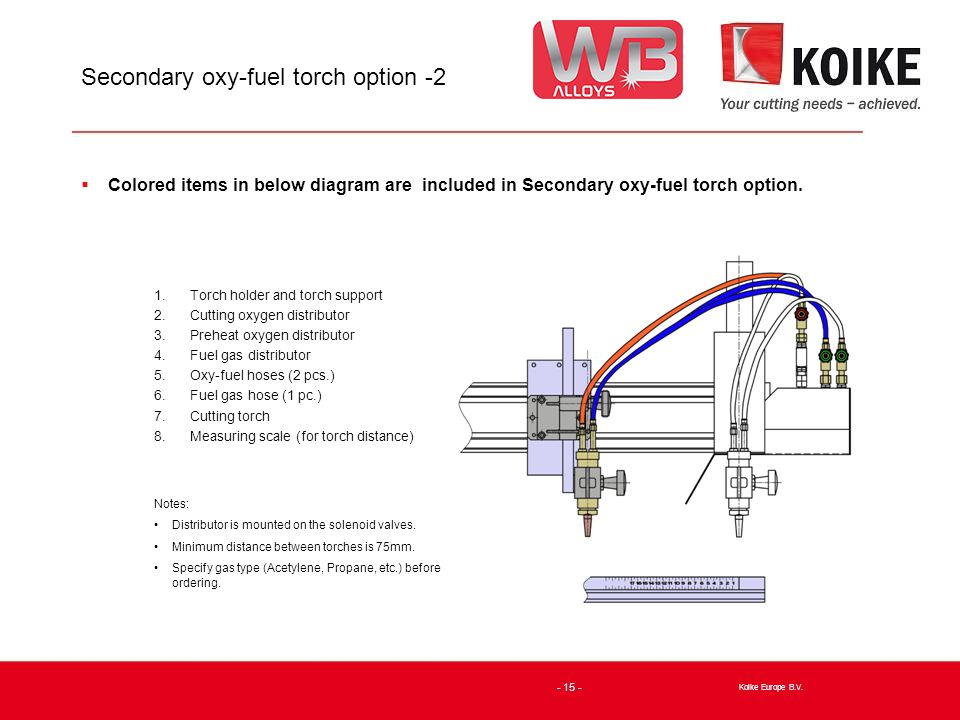 Secondary oxy-fuel torch option -2  Colored items in below diagram are included in Secondary oxy-fuel torch option.