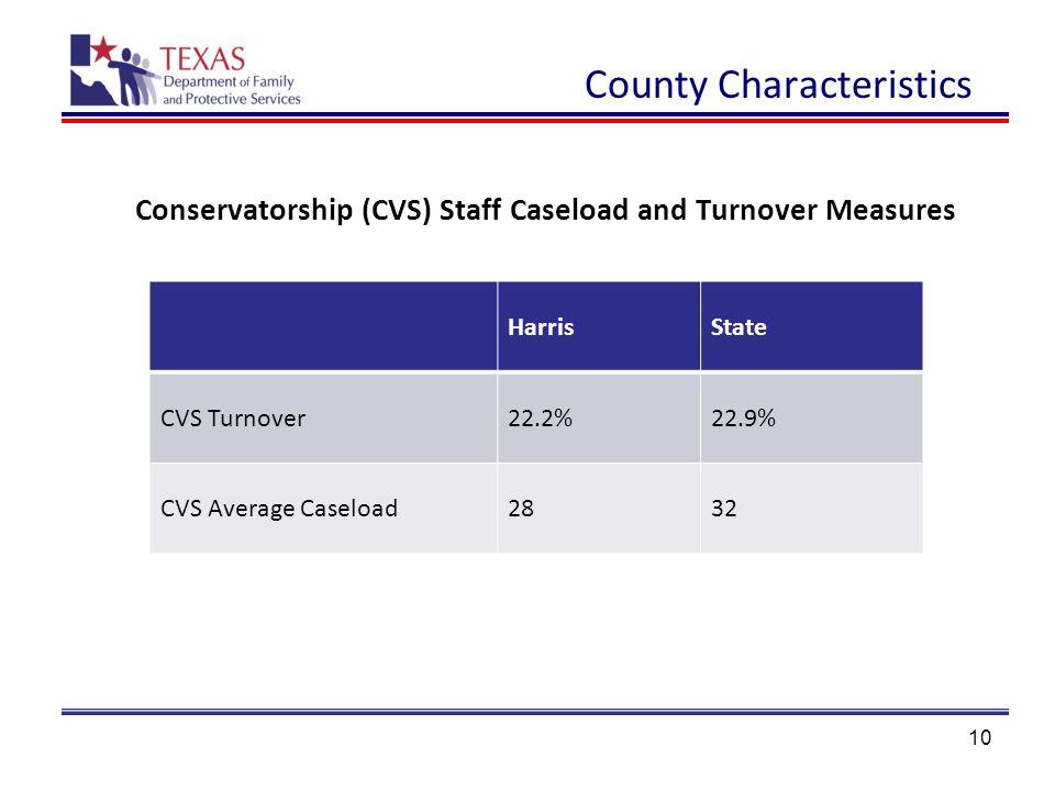 10 HarrisState CVS Turnover22.2%22.9% CVS Average Caseload2832 Conservatorship (CVS) Staff Caseload and Turnover Measures County Characteristics