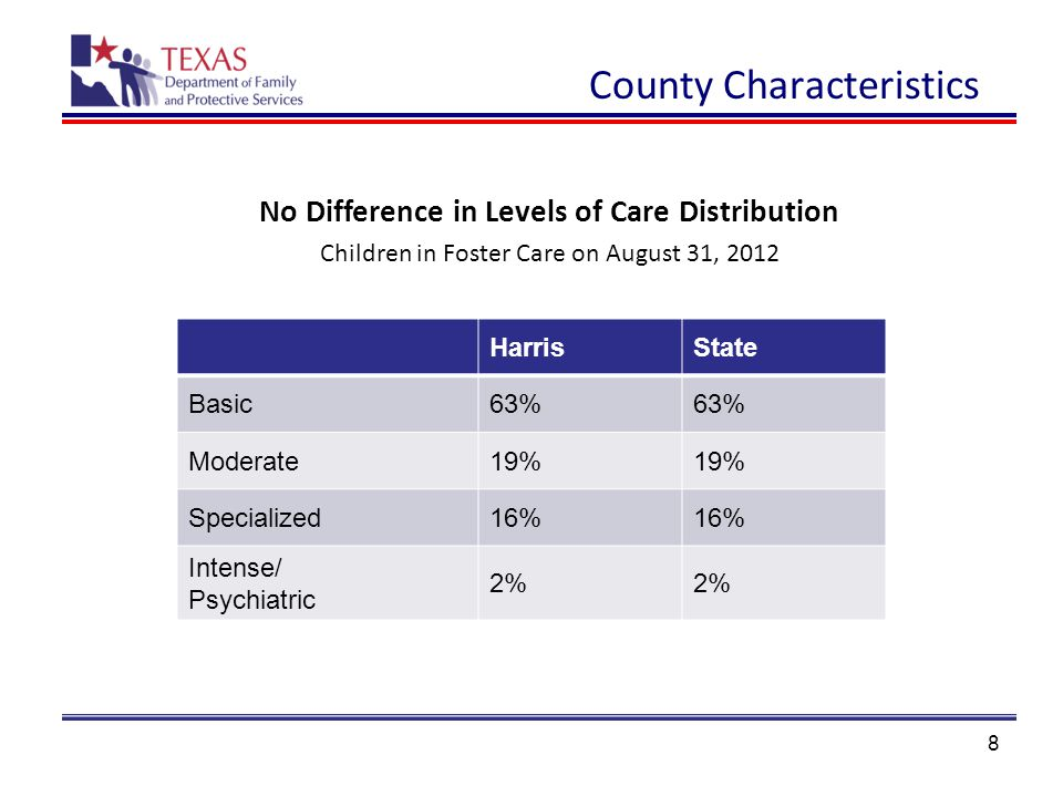 8 HarrisState Basic63% Moderate19% Specialized16% Intense/ Psychiatric 2% No Difference in Levels of Care Distribution Children in Foster Care on August 31, 2012 County Characteristics