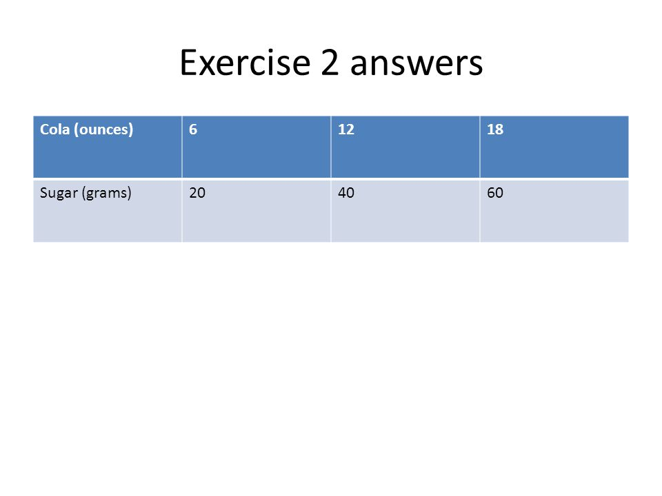 Exercise 2 answers Cola (ounces)61218 Sugar (grams)204060