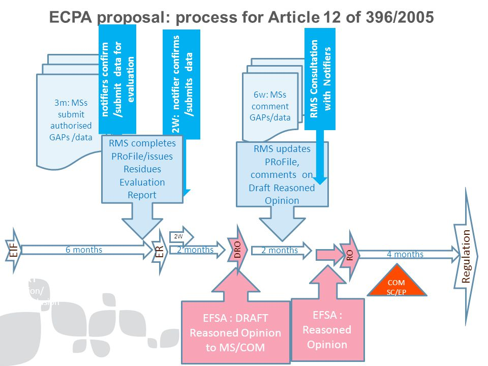 ECPA proposal: process for Article 12 of 396/2005 6 months 3m: MSs submit authorised GAPs /data EFSA : DRAFT Reasoned Opinion to MS/COM EFSA : Reasoned Opinion EIF Annex I Inclusion/ Non-Inclusion 2W: notifier confirms /submits data 2 months 4 months 6w: MSs comment GAPs/data RMS updates PRoFile, comments on Draft Reasoned Opinion ER DRO COM SC/EP Scenario 1: no identified data gaps RMS Consultation with Notifiers RO Regulation 2W notifiers confirm /submit data for evaluation RMS completes PRoFile/issues Residues Evaluation Report