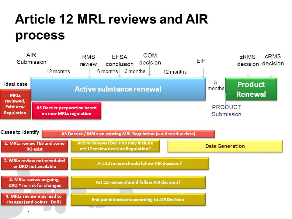 Article 12 MRL reviews and AIR process Active substance renewal AIR Submission RMS review EFSA conclusion 12 months6 months COM decision 6 months EIF Product Renewal PRODUCT Submission 12 months 3 months zRMS decision cRMS decision 1.