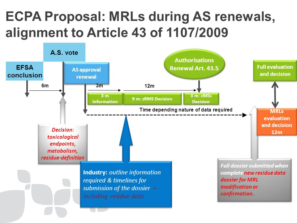 ECPA Proposal: MRLs during AS renewals, alignment to Article 43 of 1107/2009 EFSA conclusion A.S.