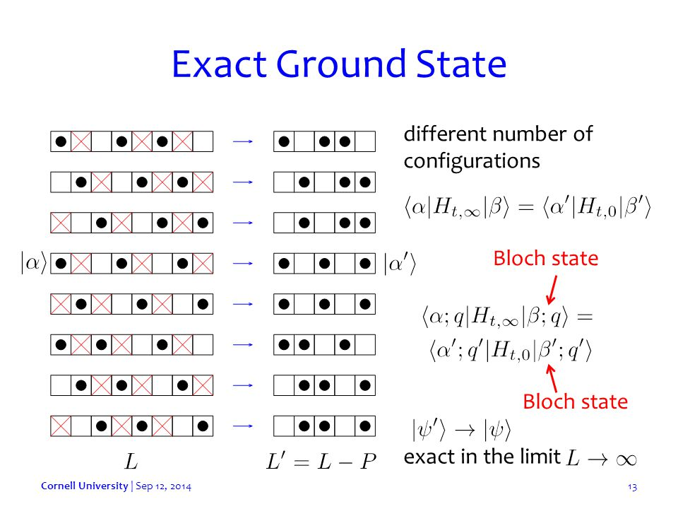 Exact Ground State Cornell University | Sep 12, 201413 different number of configurations Bloch state exact in the limit