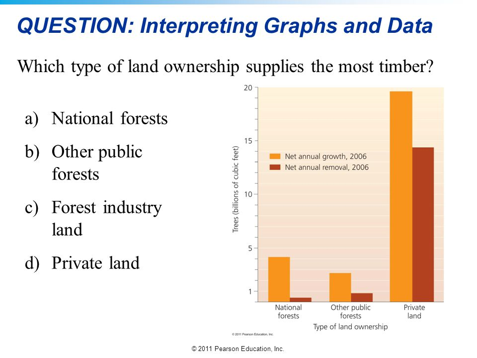 © 2011 Pearson Education, Inc. QUESTION: Interpreting Graphs and Data Which type of land ownership supplies the most timber? a)National forests b)Othe