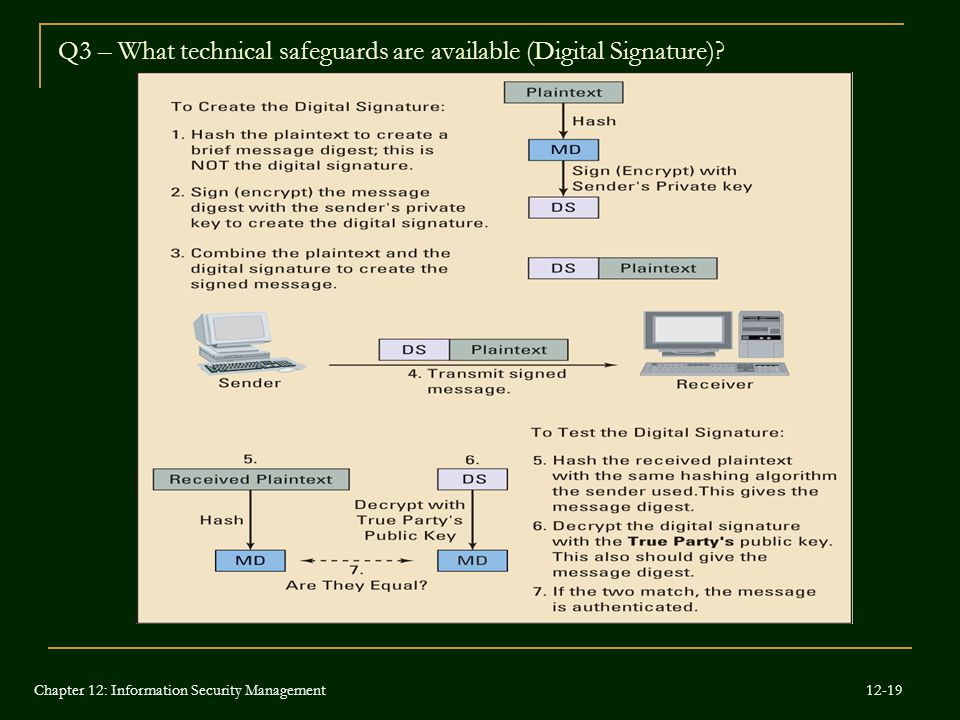 Q3 – What technical safeguards are available (Digital Signature)? Digital signatures ensure that plaintext messages are received without alteration. T