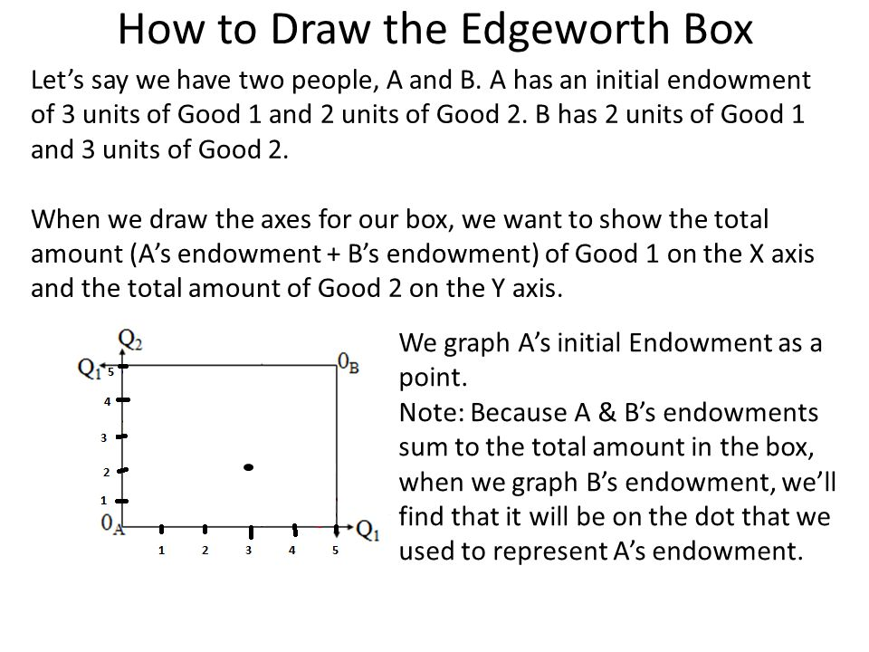 How to Draw the Edgeworth Box Let's say we have two people, A and B. A has an initial endowment of 3 units of Good 1 and 2 units of Good 2. B has 2 un