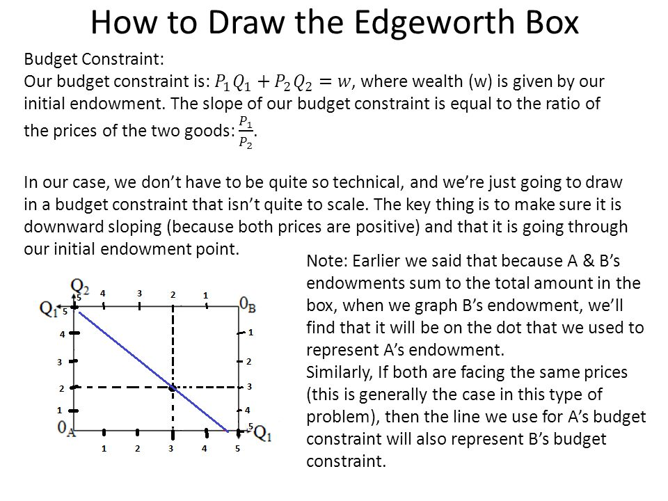 How to Draw the Edgeworth Box Note: Earlier we said that because A & B's endowments sum to the total amount in the box, when we graph B's endowment, we'll find that it will be on the dot that we used to represent A's endowment.