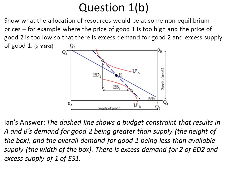 Question 1(b) Show what the allocation of resources would be at some non-equilibrium prices – for example where the price of good 1 is too high and the price of good 2 is too low so that there is excess demand for good 2 and excess supply of good 1.