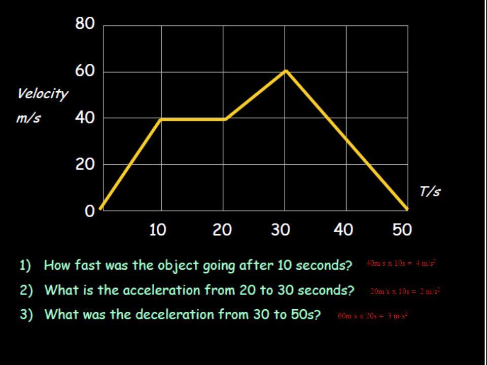 40m/s x 10s = 4 m/s 2 20m/s x 10s = 2 m/s 2 60m/s x 20s = 3 m/s 2 4dfdsfsdfsdfsafsdfdsfsfsfdsffsdfsdfsdfsdfsdfsdfsfdsfsfasdfs